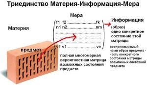 Материя, информация, мера и человек как биомеханическая мыслящая система