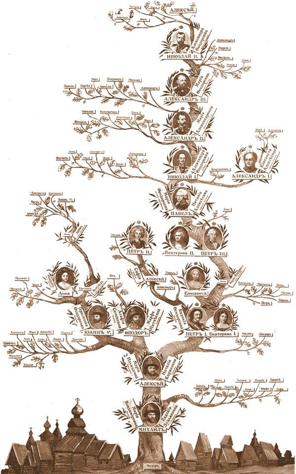 Родословное (генеалогическое) дерево Романовых