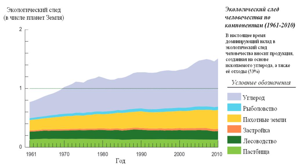 Экологический след человечества по компонентам (1961-2010)