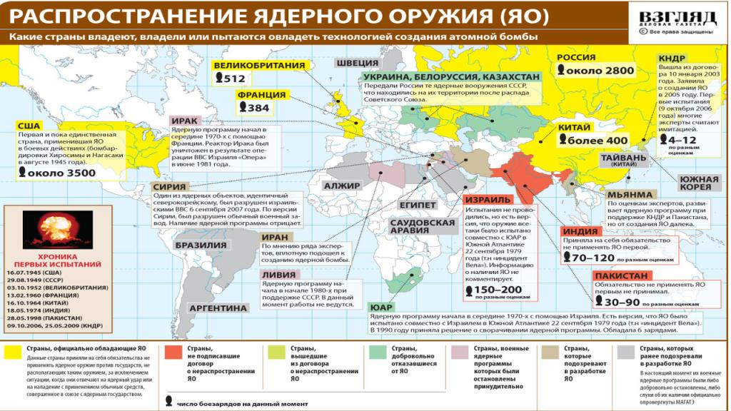 Распространение ядерного оружия